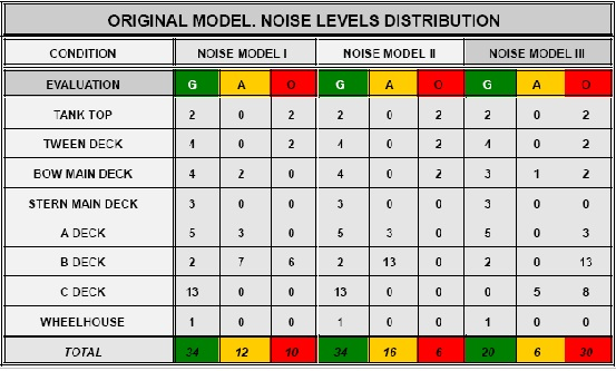 Original-Model_Noise-levels1