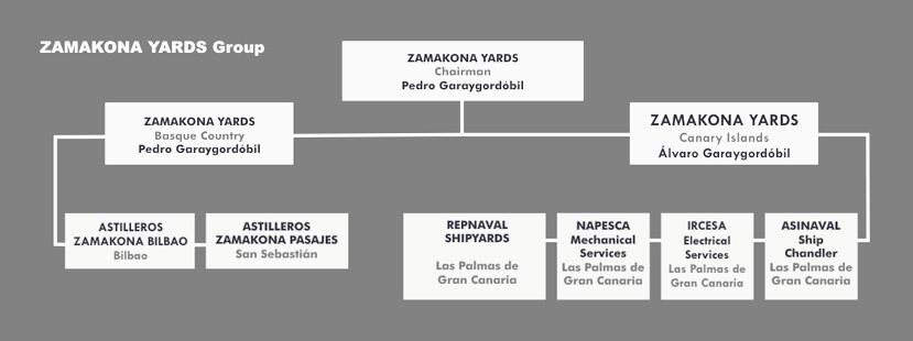 organigrama_zamakona(1)