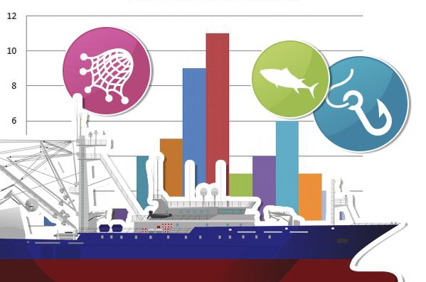 Situación de la pesca según la FAO